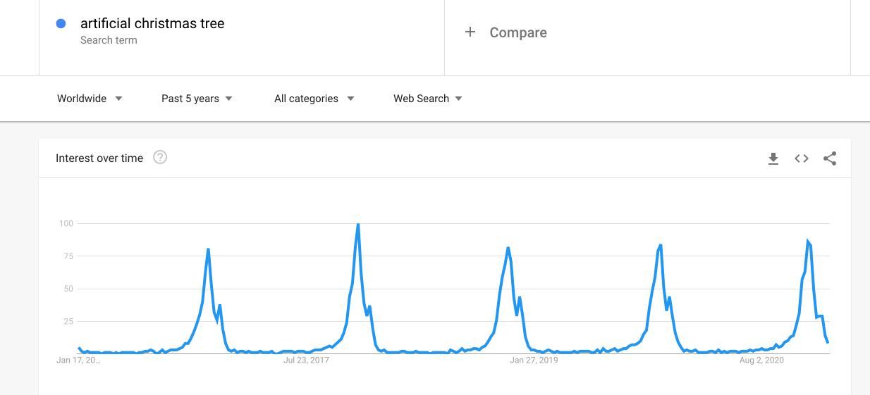 Check Google Trends