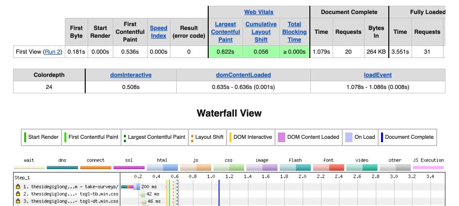 Web Page Performance Score - WebPageTest Waterfall View